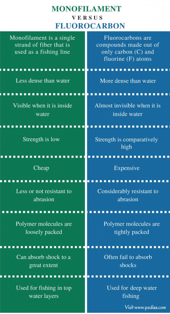 Fluorocarbon vs Mono line